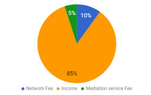 chart 2 ad mediation services