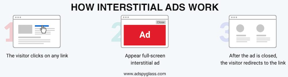 How Interstitial ads work: 1) the visitor clicks on any link; 2) Appear full-screen Interstitial ad; 3) After the ad is closed, the visitor redirects to the link.