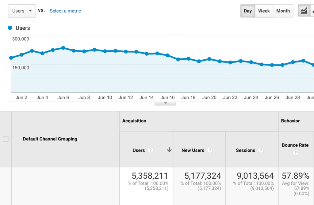 I've constantly been investing a lot of time in statistics and analytics. For analyzing my website performance, I've used the most advanced and popular platform - Google Analytics.